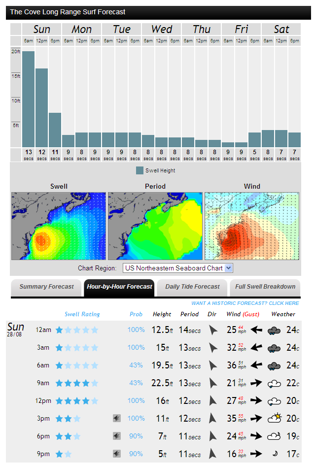 MagicSeaweed surf forecast for The Cove on Sunday August 28th 2011