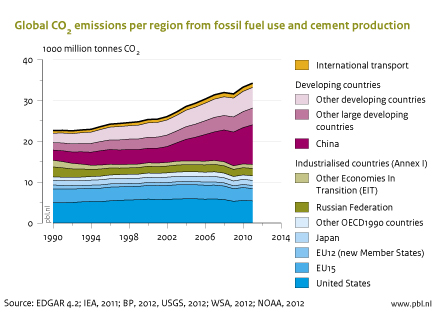 PBL/EC summary of global carbon dioxide emissions for 1990 to 2011