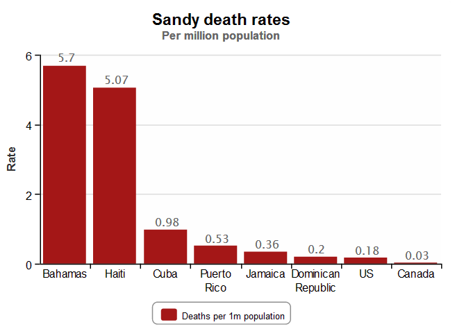 Guardian DataBlog chart of national death rates due to Hurricane Sandy