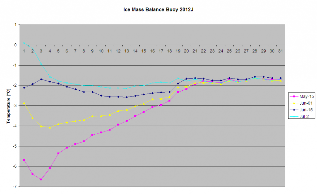 Thermistor temperature profiles for IMB 2012J