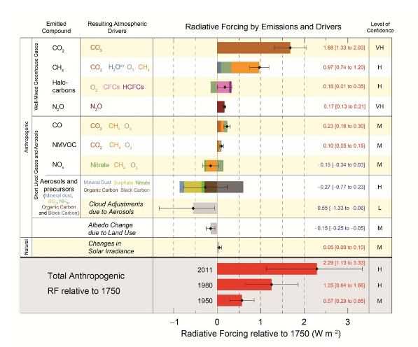 Preliminary total radiative forcing estimates from the IPCC AR5 WGI summary for policymakers