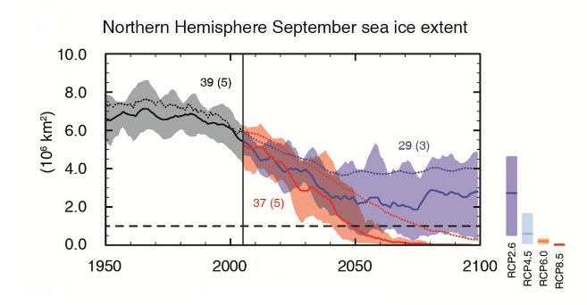 Preliminary Arctic sea ice projections from the IPCC AR5 WGI summary for policymakers